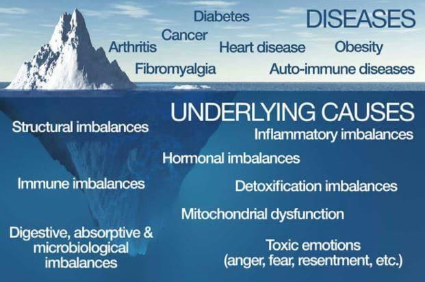 functional medicine doctors shawnee